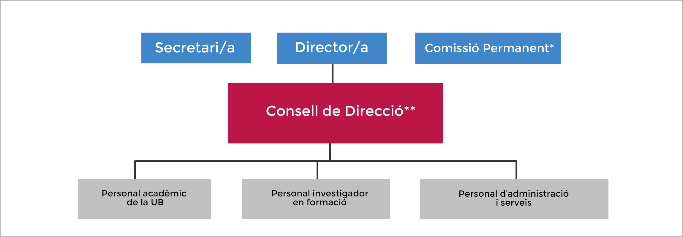 org. chart image